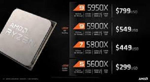 Цена процессора